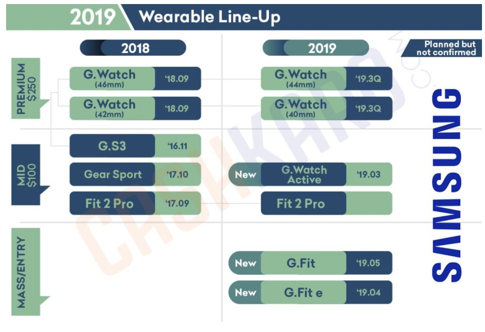 Samsung Galaxy Watch 2 Release Leak 2019